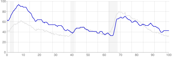 West Virginia monthly unemployment rate chart from 1990 to August 2018